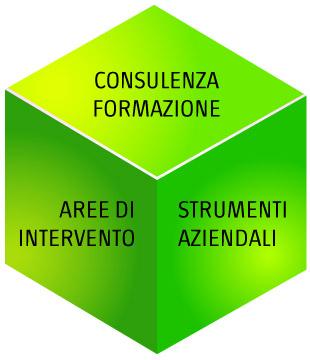 consulenza aziendale a 3 dimensioni
